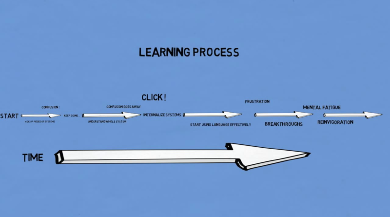Video: The language learning process